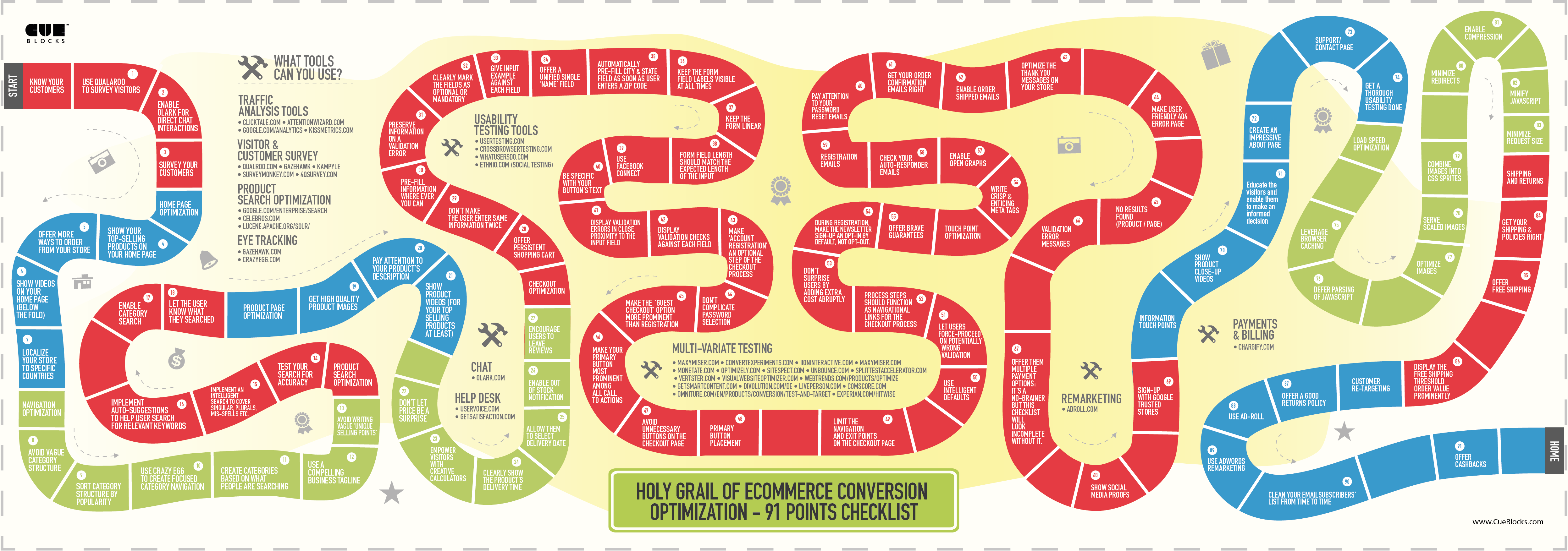 Holy Grail of eCommerce Conversion Optimization - 91 Points Checklist [Infographic]
