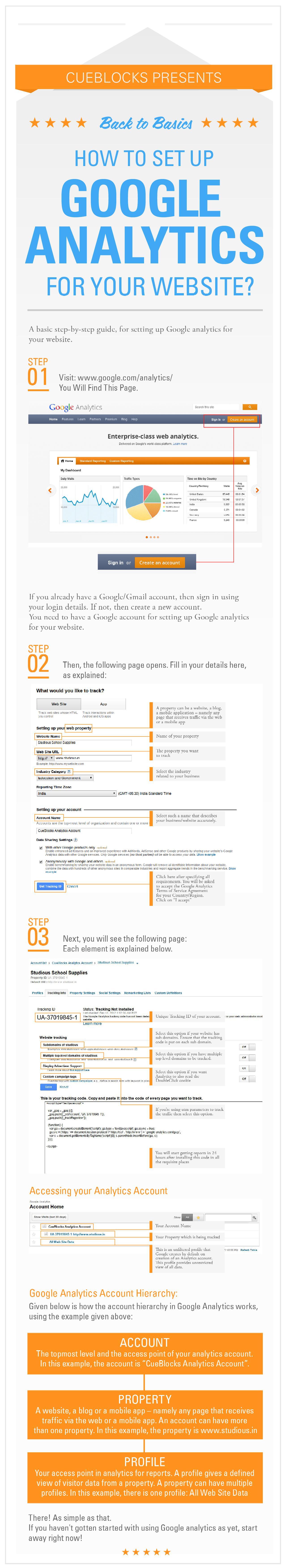 How to Set Up Google Analytics - Infographic