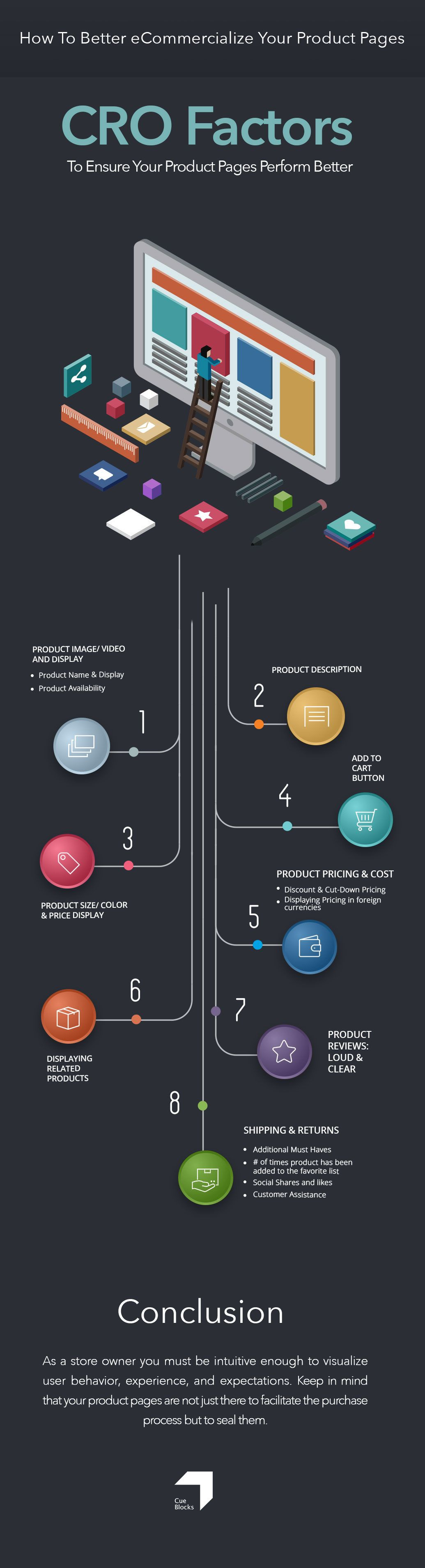 Product Pages -CRO Infographic