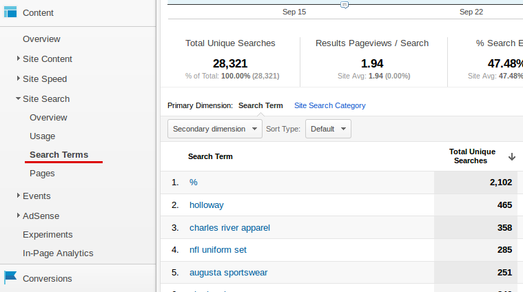 Analytics Search Terms for Conversion Optimization