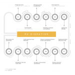 Magento 2 Migration Plan