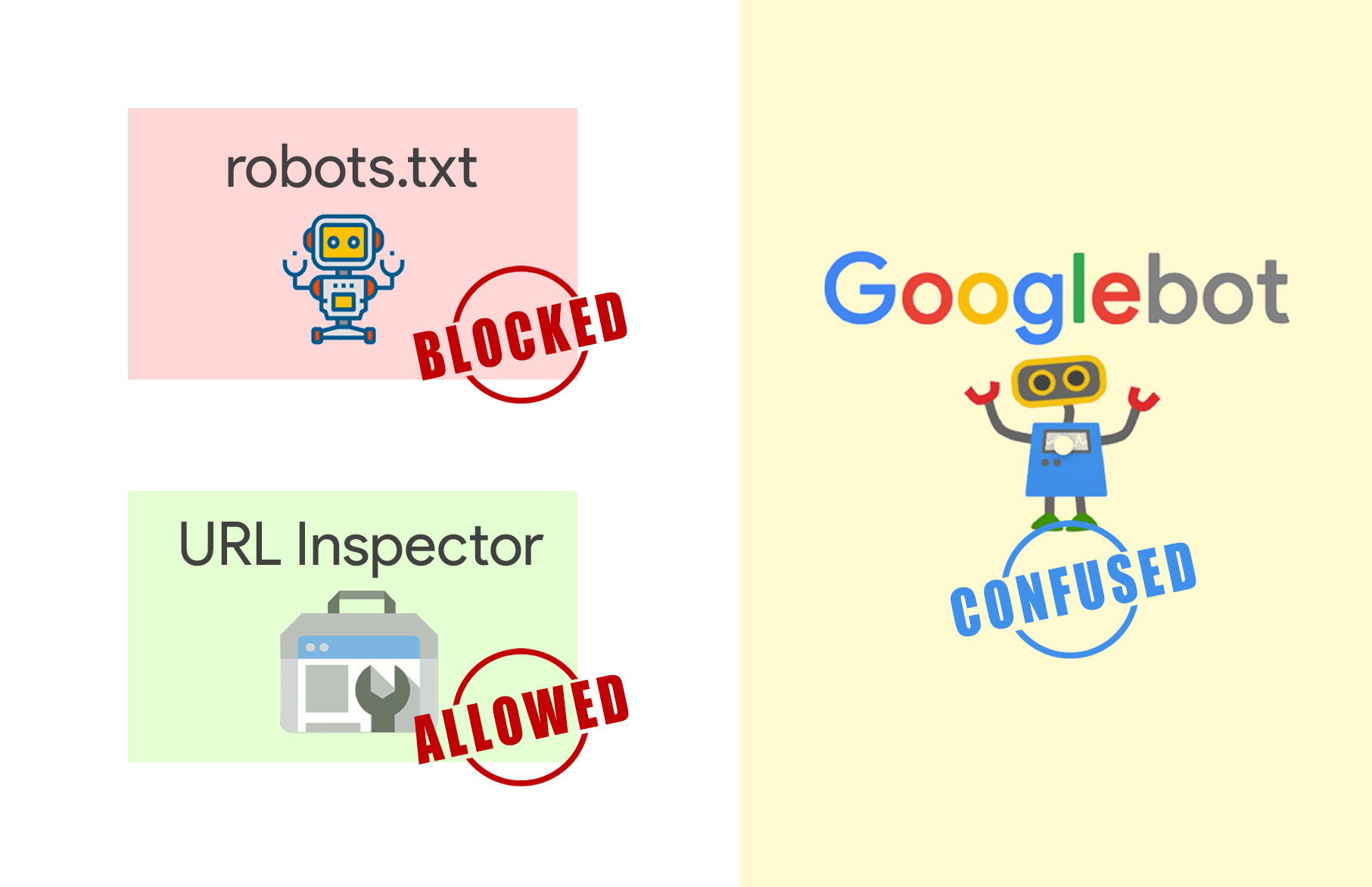 mismatch in robots.txt and URL inspector tool